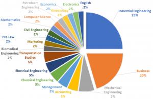 SCMr Class of 2020 undergraduate majors represented on a pie chart