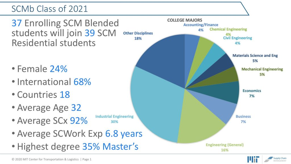 SCMb Students Experience Profile